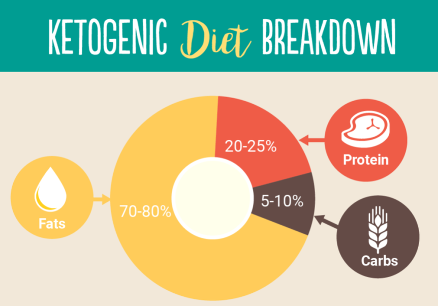 SKD: How the Standard Keto Dietworks