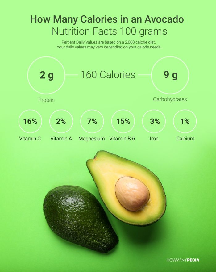 avocado-nutrition